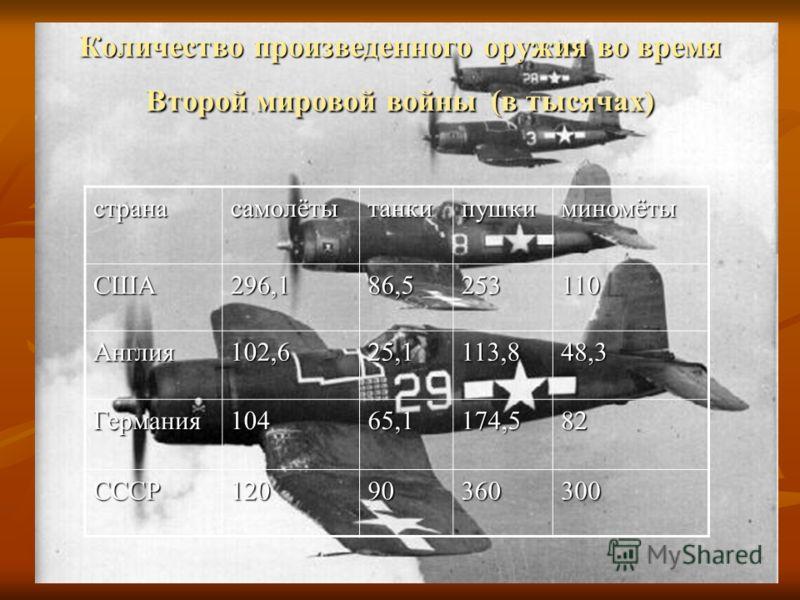 Количество произведенного оружия во время Второй мировой войны (в тысячах) странасамолётытанкипушкиминомётыСША296,186,5253110 Англия102,625,1113,848,3 Германия10465,1174,582 СССР12090360300