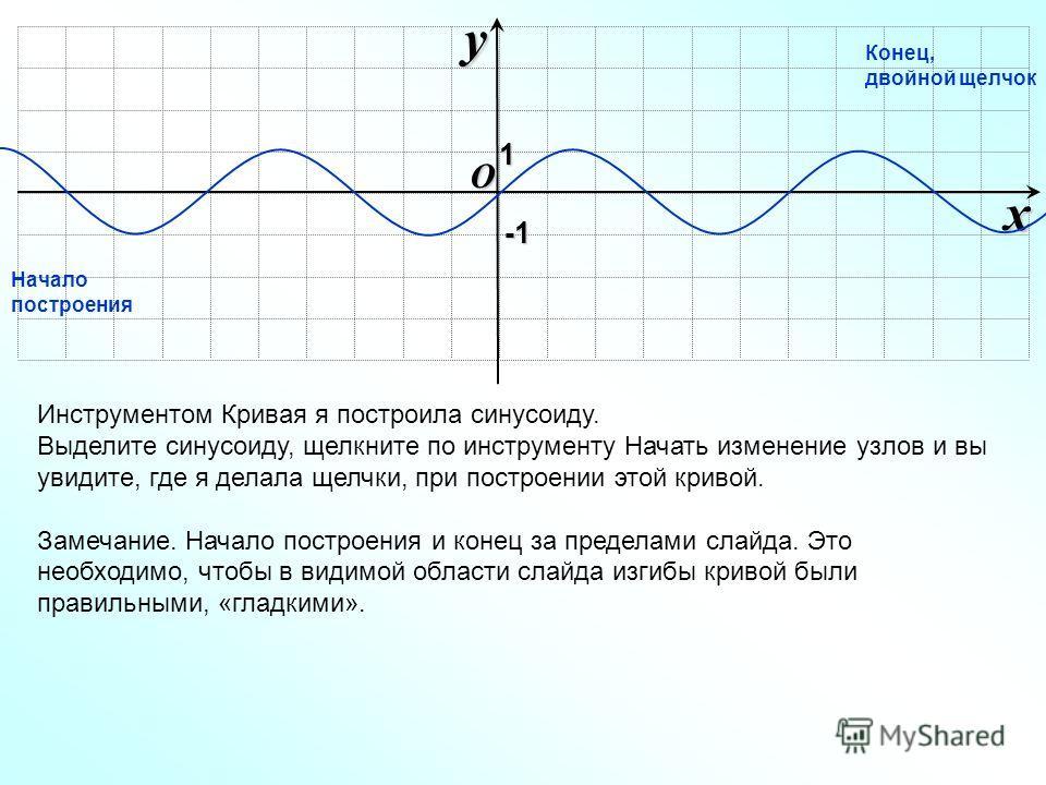 O xy -1-1-1-1 Инструментом Кривая я построила синусоиду. Выделите синусоиду, щелкните по инструменту Начать изменение узлов и вы увидите, где я делала щелчки, при построении этой кривой. Замечание. Начало построения и конец за пределами слайда. Это н