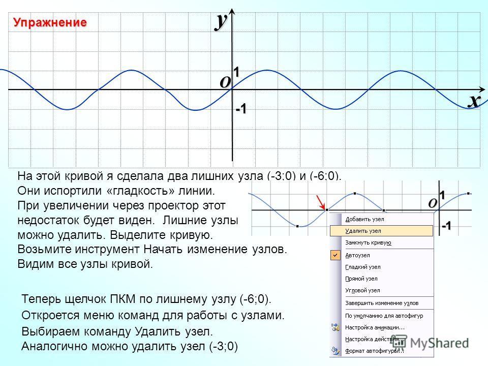 O xy -1-1-1-1 На этой кривой я сделала два лишних узла (-3;0) и (-6;0). Они испортили «гладкость» линии. При увеличении через проектор этот недостаток будет виден. Лишние узлы можно удалить. Выделите кривую. Возьмите инструмент Начать изменение узлов