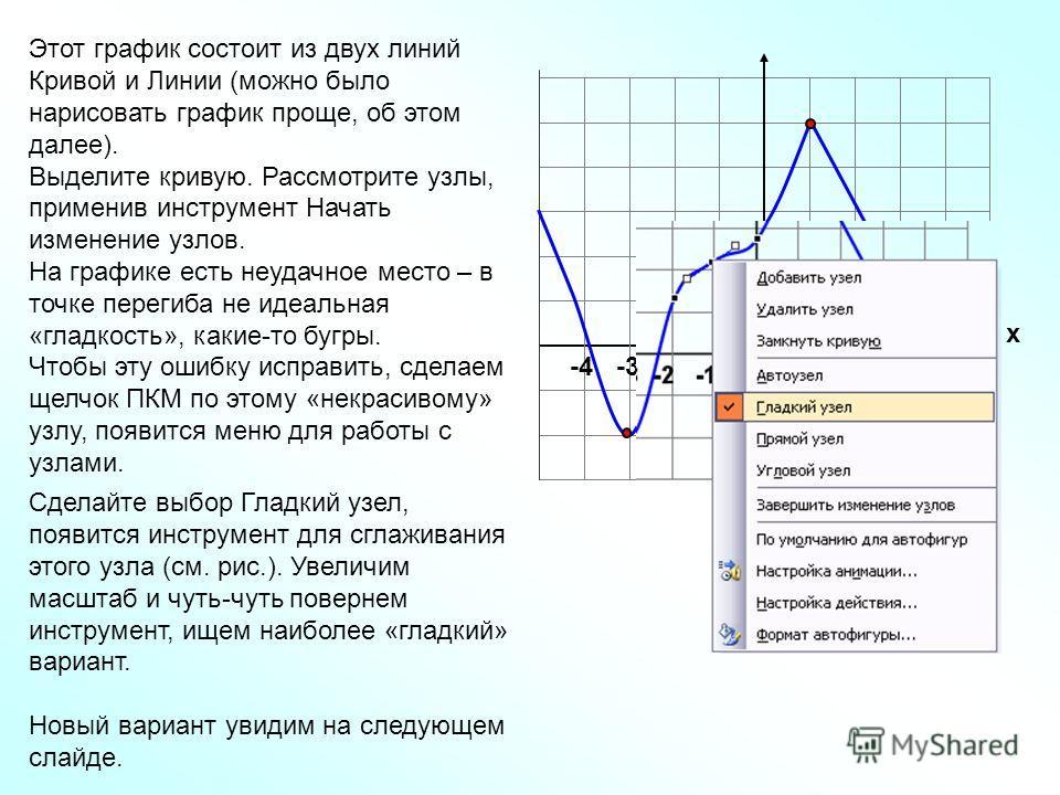 -4 -3 -2 -1 1 2 3 4 5 х Этот график состоит из двух линий Кривой и Линии (можно было нарисовать график проще, об этом далее). Выделите кривую. Рассмотрите узлы, применив инструмент Начать изменение узлов. На графике есть неудачное место – в точке пер