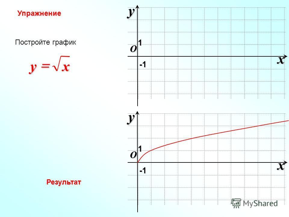 O xy -1-1-1-1 1 Постройте график xy Упражнение O xy -1-1-1-1 1 Результат