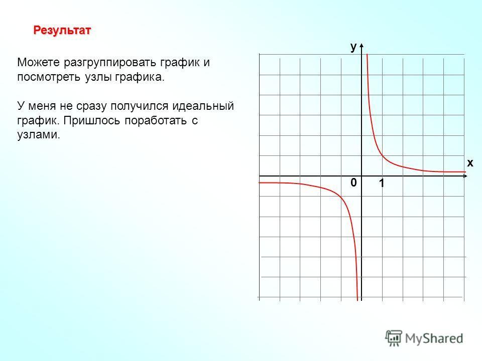 1 y x 0 Результат Можете разгруппировать график и посмотреть узлы графика. У меня не сразу получился идеальный график. Пришлось поработать с узлами.