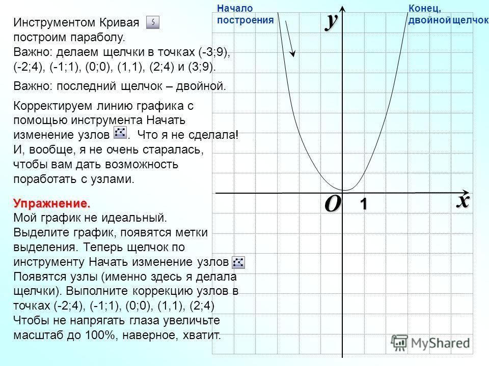O xy1 Инструментом Кривая построим параболу. Важно: делаем щелчки в точках (-3;9), (-2;4), (-1;1), (0;0), (1,1), (2;4) и (3;9). Важно: последний щелчок – двойной. Корректируем линию графика с помощью инструмента Начать изменение узлов. Что я не сдела