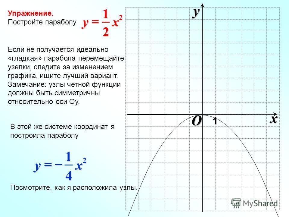 Упражнение. Постройте параболу O xy1 2 2 1 xy Если не получается идеально «гладкая» парабола перемещайте узелки, следите за изменением графика, ищите лучший вариант. Замечание: узлы четной функции должны быть симметричны относительно оси Оу. В этой ж