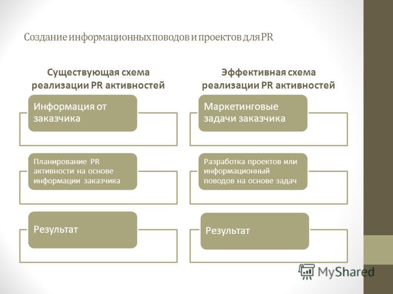 Создание информационных поводов и проектов для PR Существующая схема реализации PR активностей Информация от заказчика Планирование PR активности на основе информации заказчика Результат Эффективная схема реализации PR активностей Маркетинговые задач