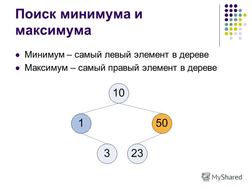 Поиск минимума и максимума Минимум – самый левый элемент в дереве Максимум – самый правый элемент в дереве