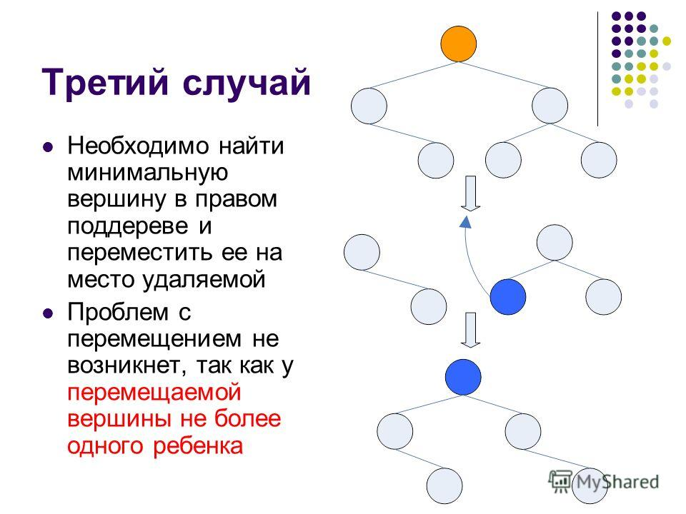 Третий случай Необходимо найти минимальную вершину в правом поддереве и переместить ее на место удаляемой Проблем с перемещением не возникнет, так как у перемещаемой вершины не более одного ребенка