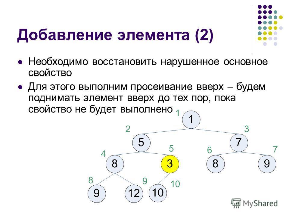 Добавление элемента (2) Необходимо восстановить нарушенное основное свойство Для этого выполним просеивание вверх – будем поднимать элемент вверх до тех пор, пока свойство не будет выполнено