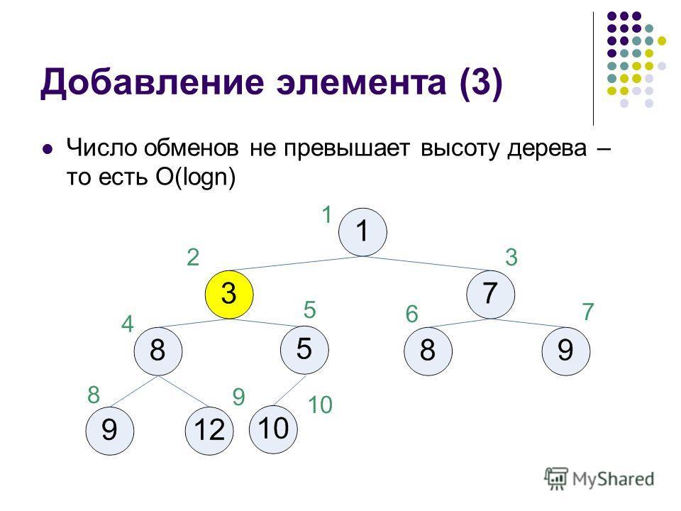 Добавление элемента (3) Число обменов не превышает высоту дерева – то есть O(logn)