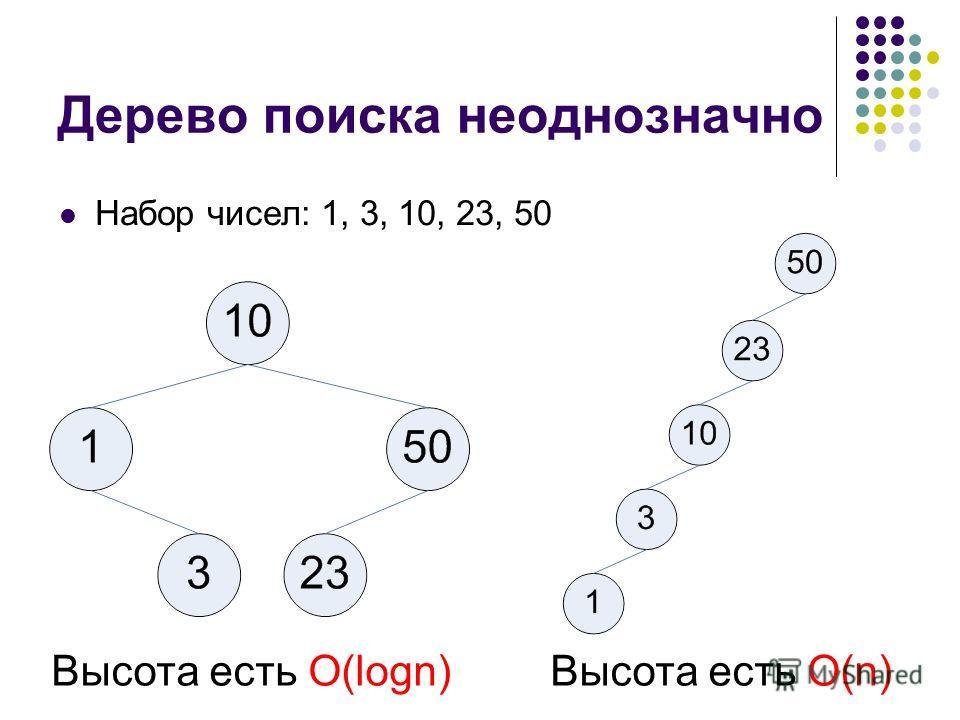Дерево поиска неоднозначно Набор чисел: 1, 3, 10, 23, 50 Высота есть O(logn)Высота есть O(n)