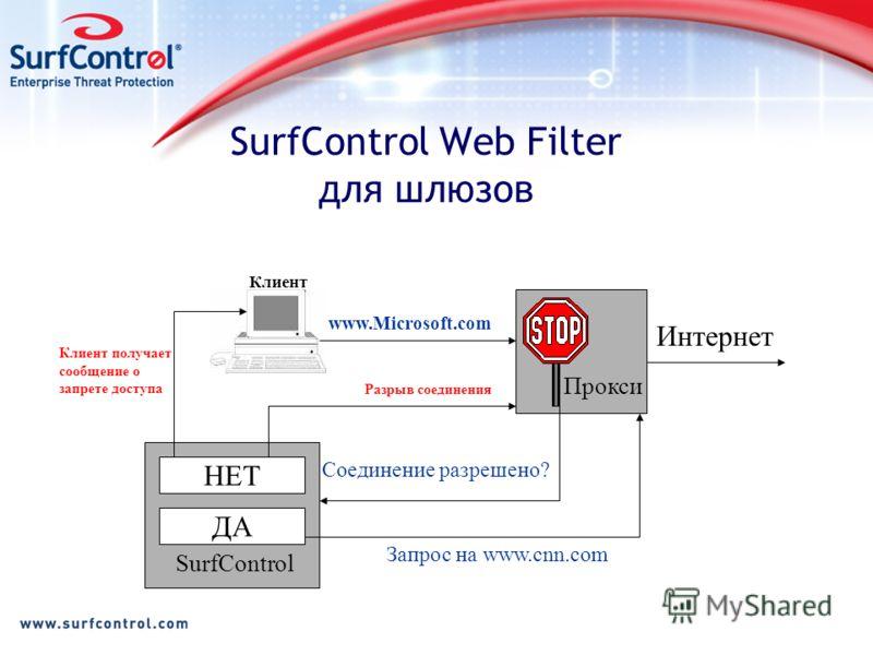 SurfControl Web Filter для шлюзов www.Microsoft.com Соединение разрешено? Прокси НЕТ ДА SurfControl Разрыв соединения Запрос на www.cnn.com Клиент Интернет Клиент получает сообщение о запрете доступа