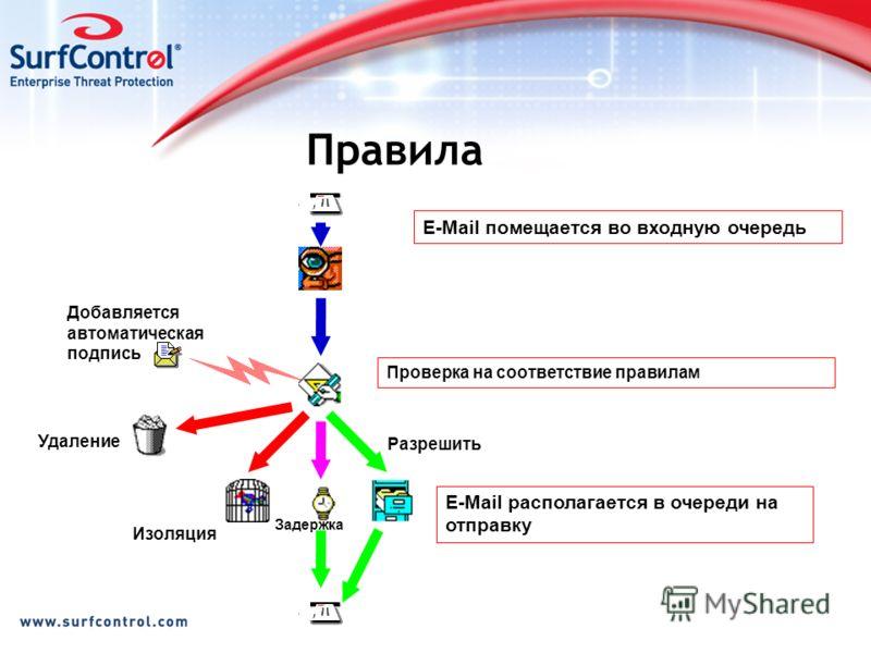 E-Mail помещается во входную очередь Проверка на соответствие правилам E-Mail располагается в очереди на отправку Разрешить Добавляется автоматическая подпись Изоляция Удаление Правила Задержка