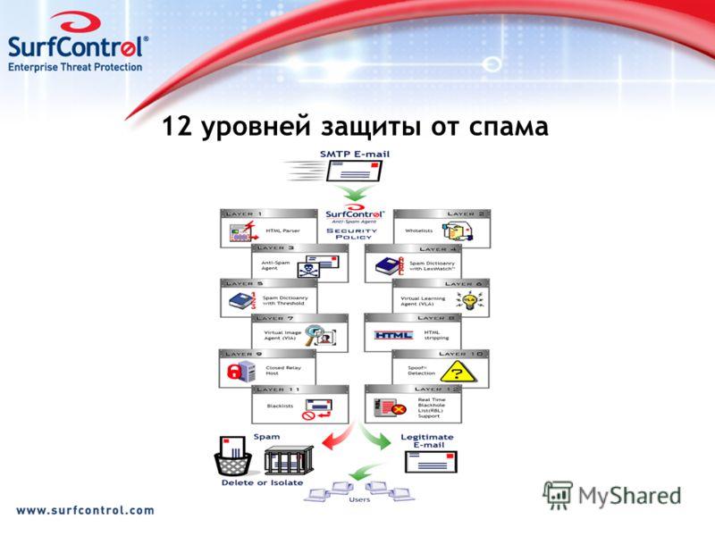 12 уровней защиты от спама