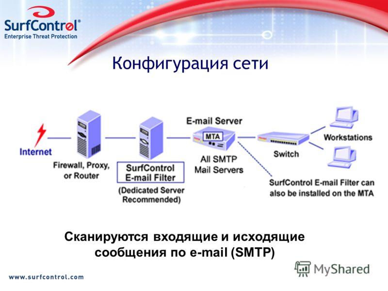 Конфигурация сети Сканируются входящие и исходящие сообщения по e-mail (SMTP)