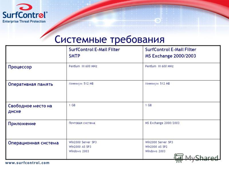 Системные требования SurfControl E-Mail Filter SMTP SurfControl E-Mail Filter MS Exchange 2000/2003 Процессор Pentium III 600 MHz Оперативная память Минимум 512 MB Свободное место на диске 1 GB Приложение Почтовая системаMS Exchange 2000/2003 Операци