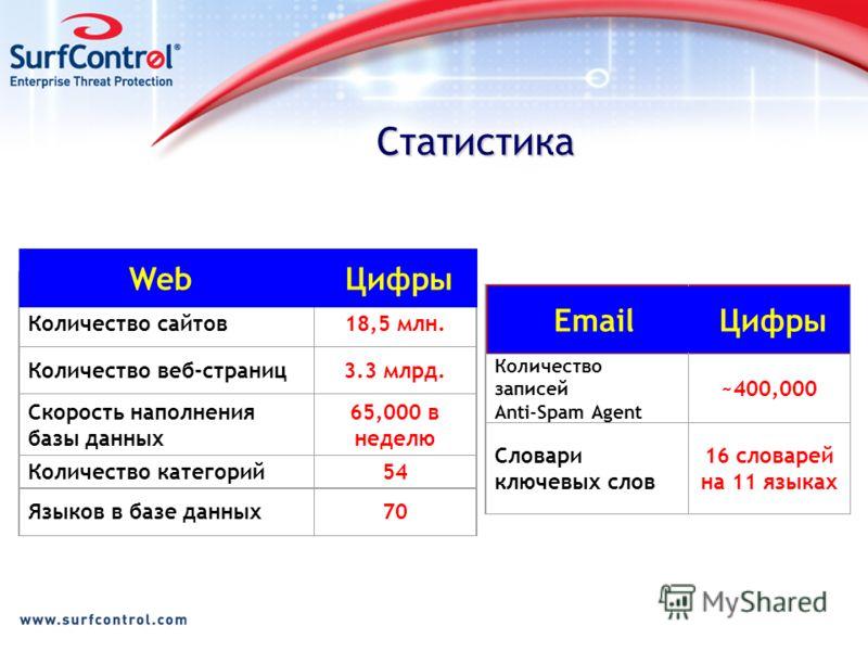 Статистика Email FeaturesStatistics Количество записей Anti-Spam Agent ~400,000 Словари ключевых слов 16 словарей на 11 языках Email Цифры Database FeaturesStatistics Количество сайтов18,5 млн. Количество веб-страниц3.3 млрд. Скорость наполнения базы