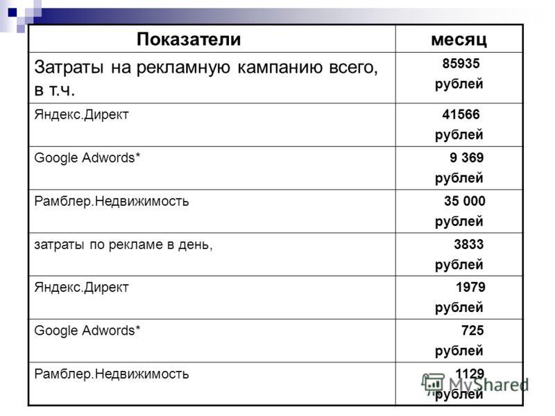 Показатели месяц Затраты на рекламную кампанию всего, в т.ч. 85935 рублей Яндекс.Директ 41566 рублей Google Adwords* 9 369 рублей Рамблер.Недвижимость 35 000 рублей затраты по рекламе в день, 3833 рублей Яндекс.Директ 1979 рублей Google Adwords* 725