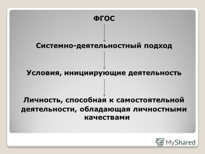 ФГОС Системно-деятельностный подход Условия, инициирующие деятельность Личность, способная к самостоятельной деятельности, обладающая личностными качествами