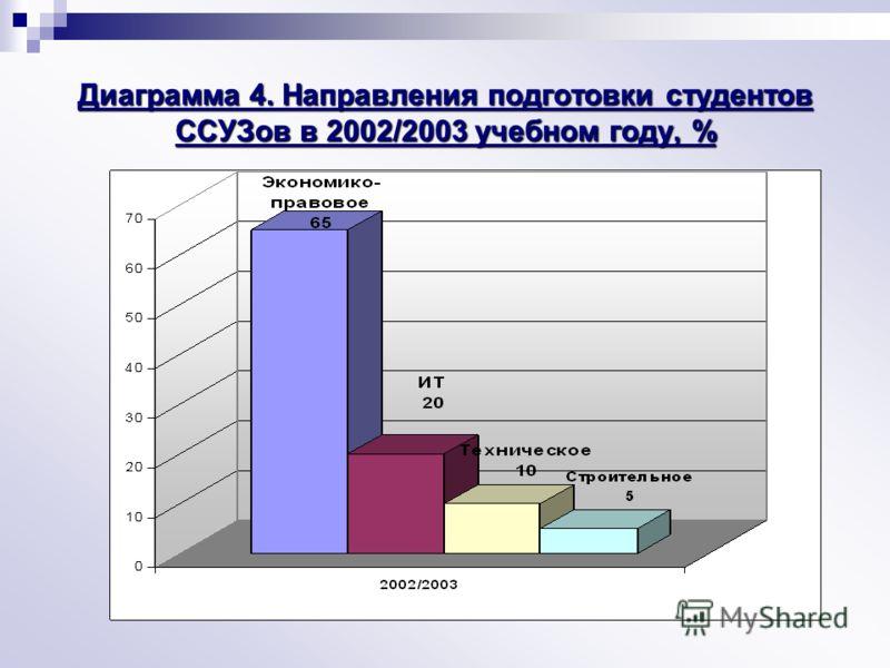 Диаграмма 4. Направления подготовки студентов ССУЗов в 2002/2003 учебном году, %