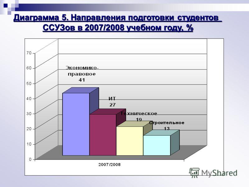 Диаграмма 5. Направления подготовки студентов ССУЗов в 2007/2008 учебном году, %