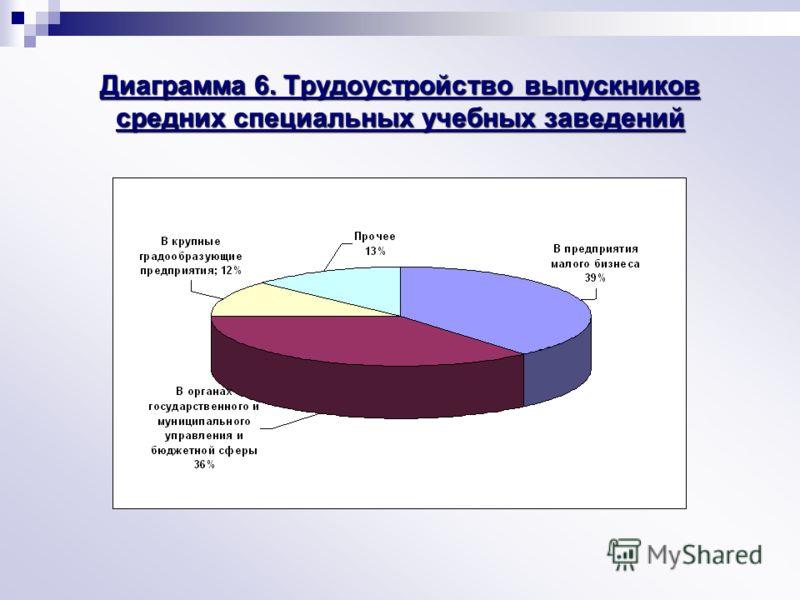 Диаграмма 6. Трудоустройство выпускников средних специальных учебных заведений