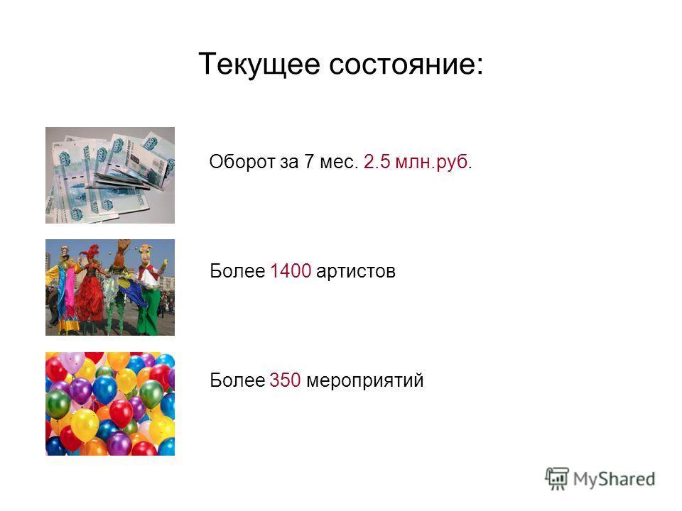 Текущее состояние: Оборот за 7 мес. 2.5 млн.руб. Более 1400 артистов Более 350 мероприятий
