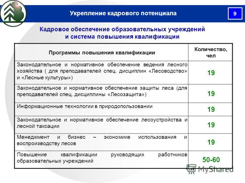 9 Кадровое обеспечение образовательных учреждений и система повышения квалификации Укрепление кадрового потенциала Программы повышения квалификации Количество, чел Законодательное и нормативное обеспечение ведения лесного хозяйства ( для преподавател
