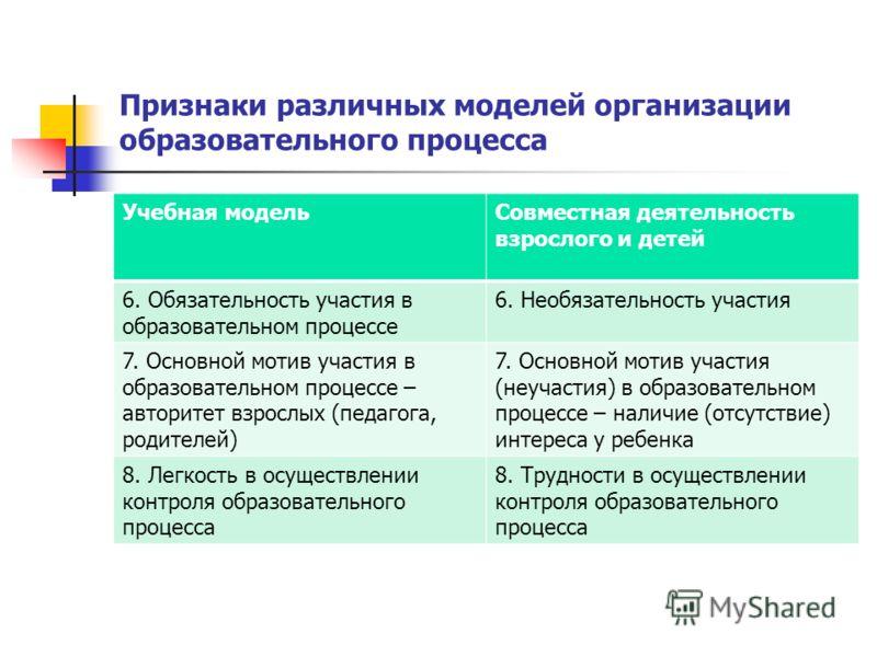 Признаки различных моделей организации образовательного процесса Учебная модельСовместная деятельность взрослого и детей 6. Обязательность участия в образовательном процессе 6. Необязательность участия 7. Основной мотив участия в образовательном проц