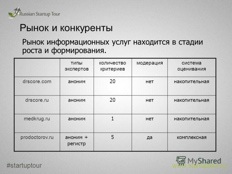 Рынок и конкуренты Рынок информационных услуг находится в стадии роста и формирования. #startuptour www.startuptour.ru типы экспертов количество критериев модерация система оценивания drscore.com аноним 20 нет накопительная drscore.ru аноним 20 нет н