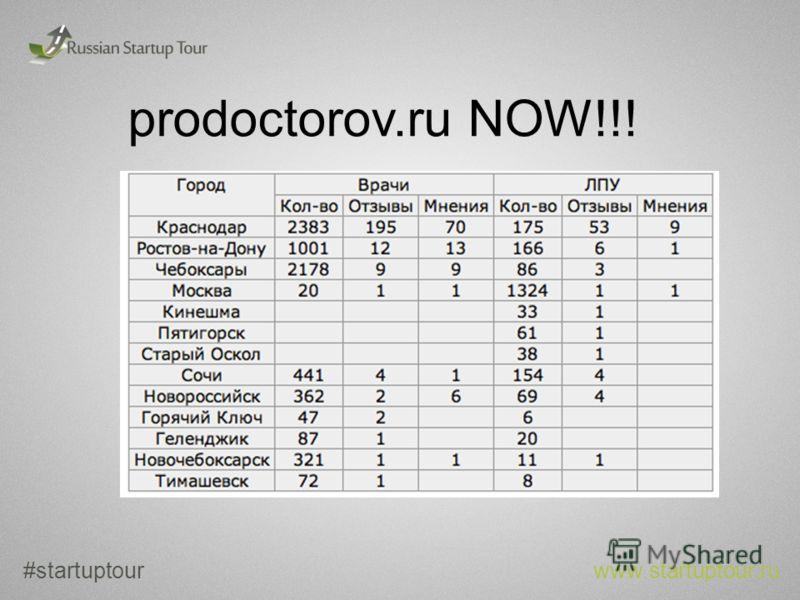 prodoctorov.ru NOW!!! #startuptour www.startuptour.ru