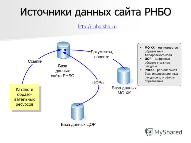 Источники данных сайта РНБО Источники данных сайта РНБО http://r nbo.khb.r u http://r nbo.khb.r u