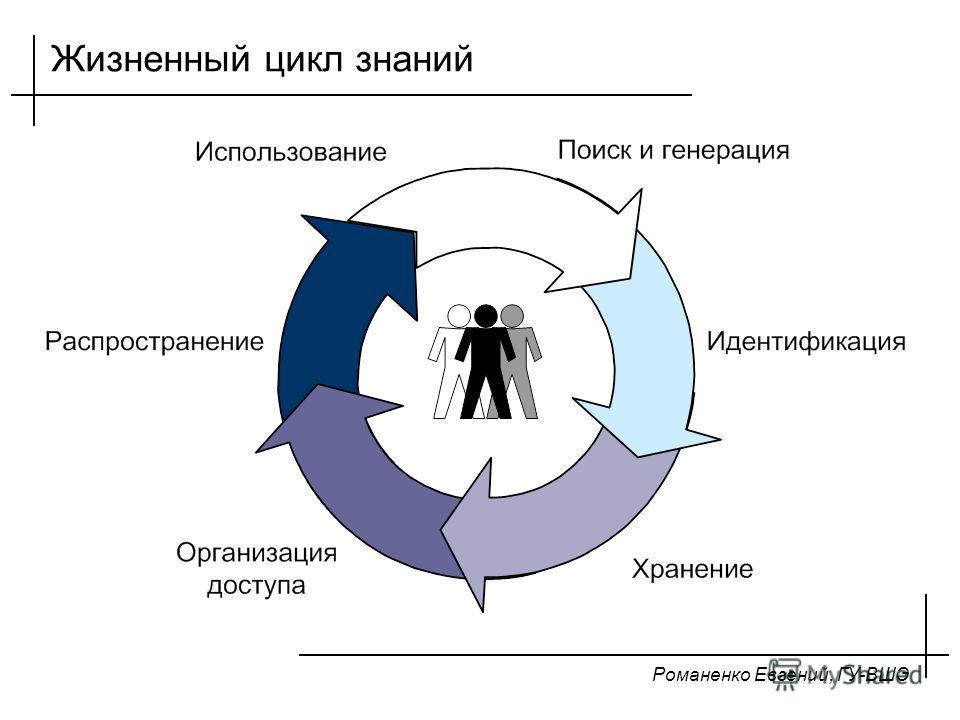 Романенко Евгений, ГУ-ВШЭ Жизненный цикл знаний
