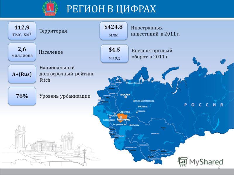 РЕГИОН В ЦИФРАХ Волжский Город-спутник, индустриальный центр 112,9 тыс. км 2 Территория 2,6 миллиона 2,6 миллиона Население 76% Уровень урбанизации А+(Rus) Национальный долгосрочный рейтинг Fitch $424,8 млн $424,8 млн Иностранных инвестиций в 2011 г.