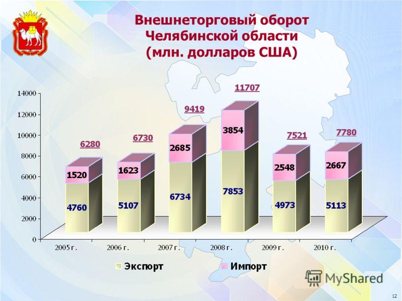 12 Внешнеторговый оборот Челябинской области (млн. долларов США)