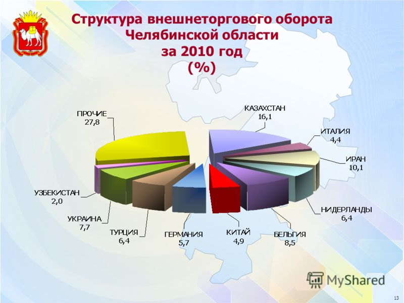 13 Структура внешнеторгового оборота Челябинской области за 2010 год (%)