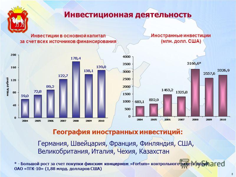 Инвестиционная деятельность Инвестиции в основной капитал за счет всех источников финансирования Иностранные инвестиции (млн. долл. США) * - Большой рост за счет покупки финским концерном «Fortum» контрольного пакета акций ОАО «ТГК-10» (1,88 млрд. до