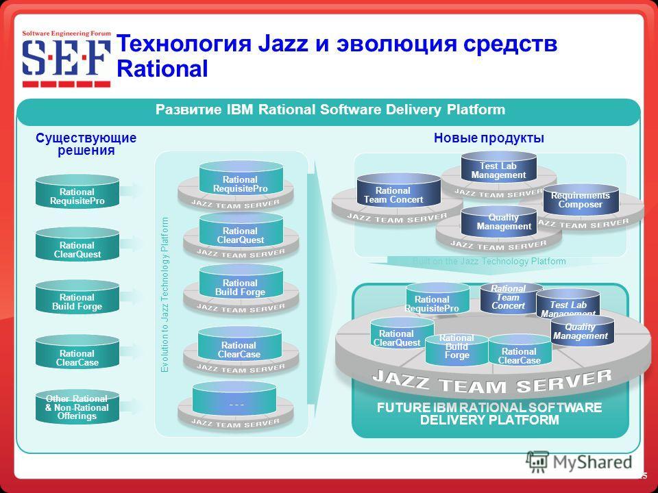 15 Технология Jazz и эволюция средств Rational Существующие решения Evolution to Jazz Technology Platform FUTURE IBM RATIONAL SOFTWARE DELIVERY PLATFORM Rational RequisitePro Rational ClearQuest Rational ClearCase Other Rational & Non-Rational Offeri