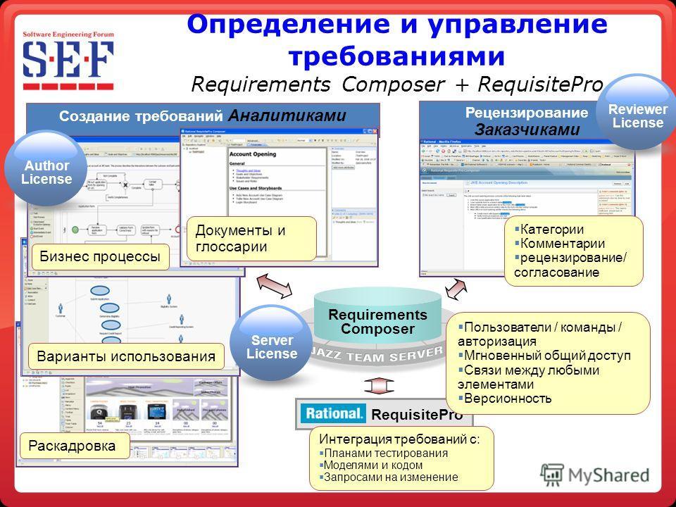 Определение и управление требованиями Requirements Composer + RequisitePro Создание требований Аналитиками Рецензирование Заказчиками Категории Комментарии рецензирование/ согласование RequisitePro Интеграция требований с: Планами тестирования Моделя