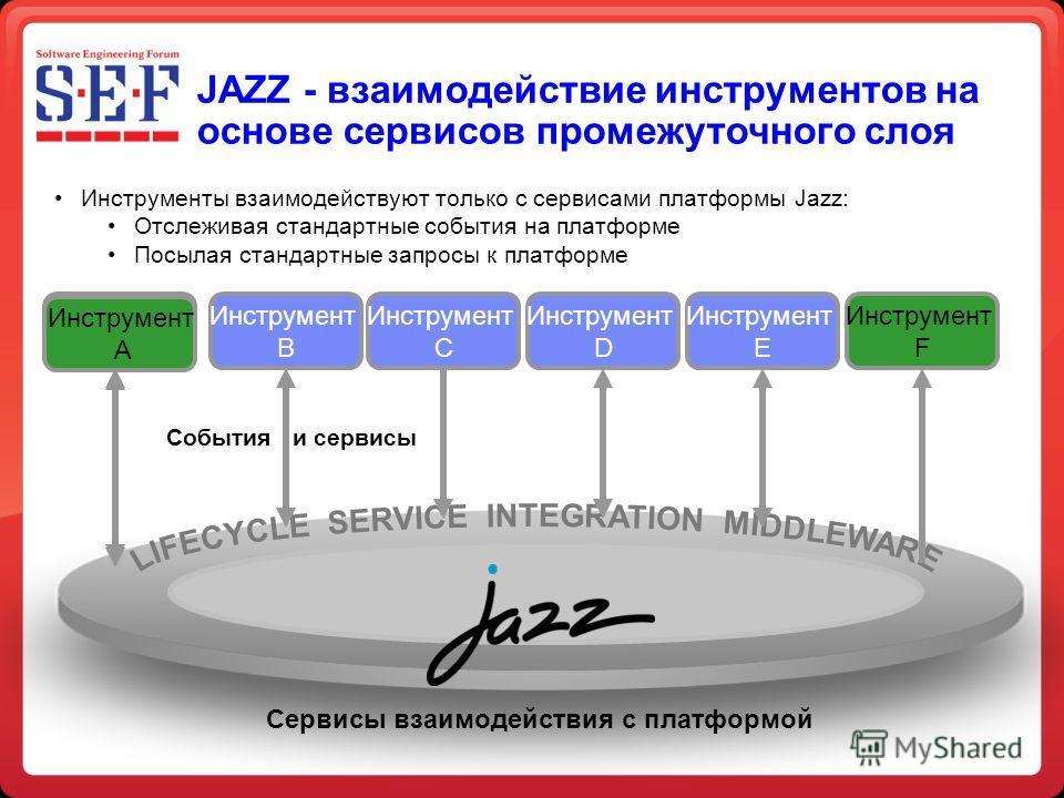 JAZZ - взаимодействие инструментов на основе сервисов промежуточного слоя Tool A Инструмент B Инструмент C Инструмент D Инструмент E Инструмент F События и сервисы Сервисы взаимодействия с платформой Инструменты взаимодействуют только с сервисами пла