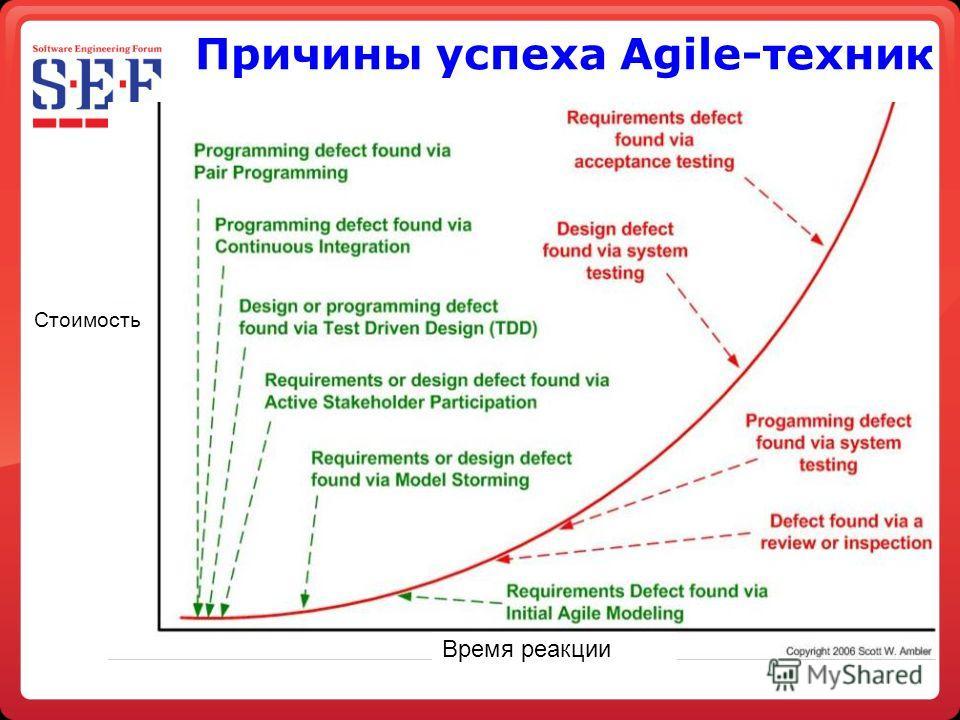 Причины успеха Agile-техник Стоимость Время реакции