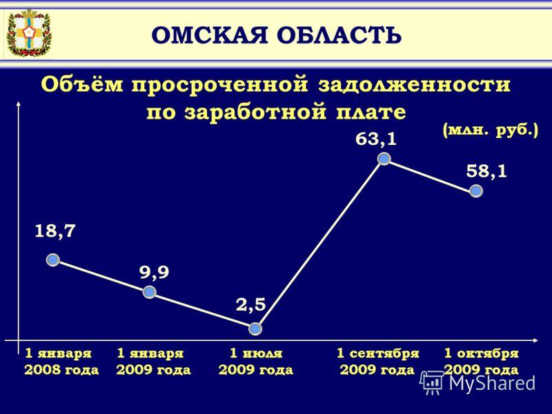 ОМСКАЯ ОБЛАСТЬ Объём просроченной задолженности по заработной плате (млн. руб.) 63,1 9,9 58,1 1 января 2009 года 1 июля 2009 года 1 сентября 2009 года 1 октября 2009 года 2,5 18,7 1 января 2008 года