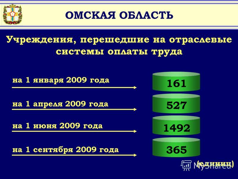 365 ОМСКАЯ ОБЛАСТЬ 161 527 1492 Учреждения, перешедшие на отраслевые системы оплаты труда на 1 января 2009 года на 1 апреля 2009 года на 1 июня 2009 года на 1 сентября 2009 года (единиц)