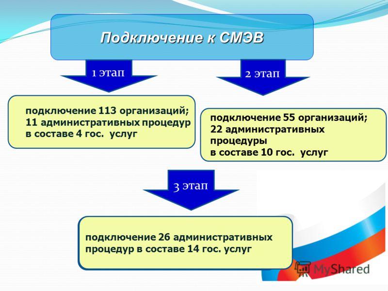 Подключение к СМЭВ 2 этап 3 этап подключение 26 административных процедур в составе 14 гос. услуг 1 этап подключение 113 организаций; 11 административных процедур в составе 4 гос. услуг подключение 55 организаций; 22 административных процедуры в сост