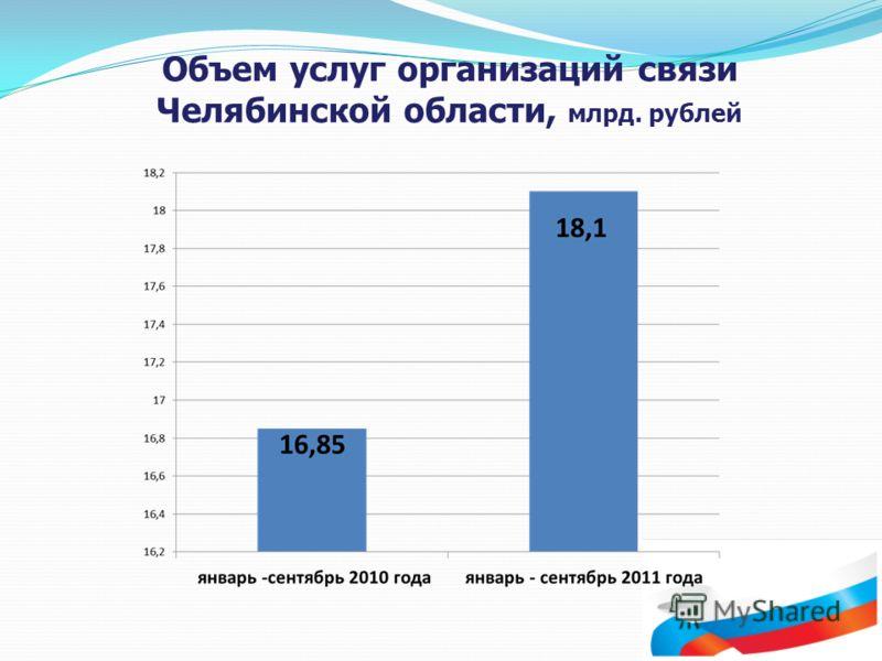 Объем услуг организаций связи Челябинской области, млрд. рублей