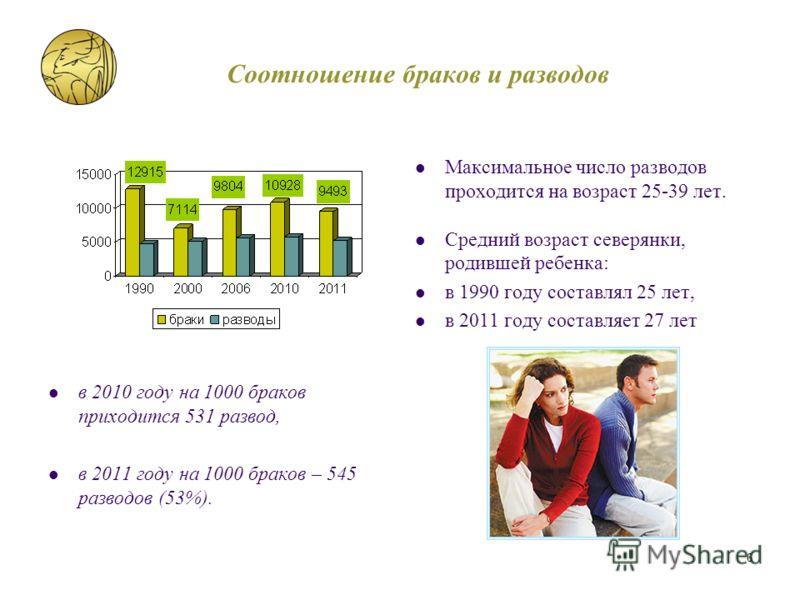 Максимальное число разводов проходится на возраст 25-39 лет. Средний возраст северянки, родившей ребенка: в 1990 году составлял 25 лет, в 2011 году составляет 27 лет в 2010 году на 1000 браков приходится 531 развод, в 2011 году на 1000 браков – 545 р