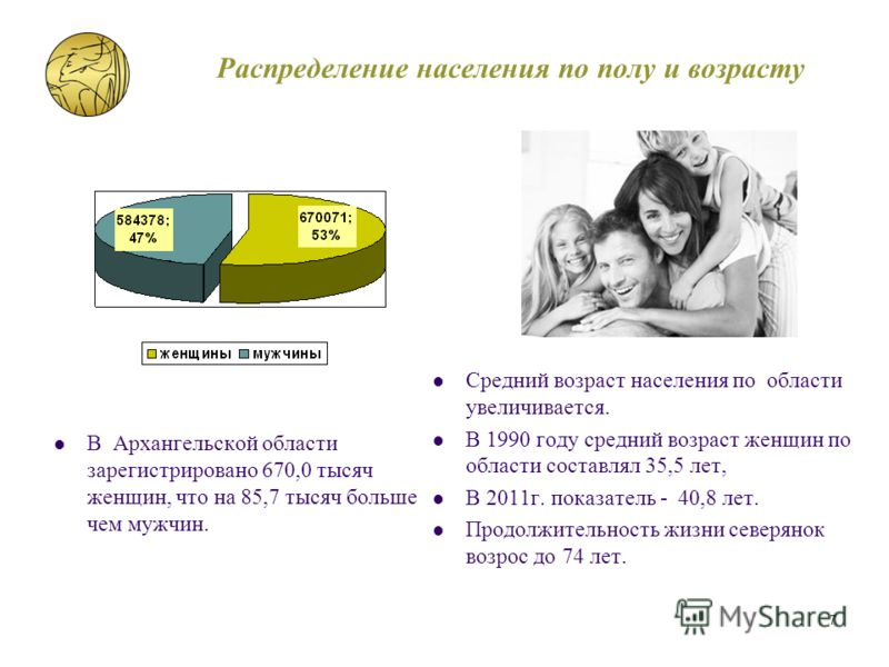Распределение населения по полу и возрасту В Архангельской области зарегистрировано 670,0 тысяч женщин, что на 85,7 тысяч больше чем мужчин. Средний возраст населения по области увеличивается. В 1990 году средний возраст женщин по области составлял 3