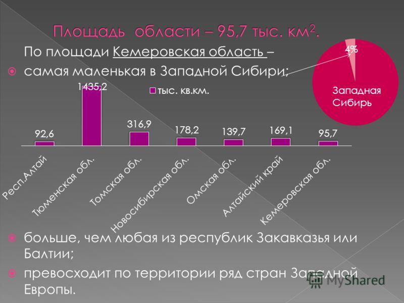 По площади Кемеровская область – самая маленькая в Западной Сибири; больше, чем любая из республик Закавказья или Балтии; превосходит по территории ряд стран Западной Европы. Западная Сибирь