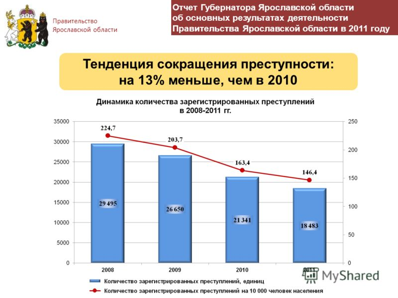 Правительство Ярославской области Отчет Губернатора Ярославской области об основных результатах деятельности Правительства Ярославской области в 2011 году Тенденция сокращения преступности: на 13% меньше, чем в 2010