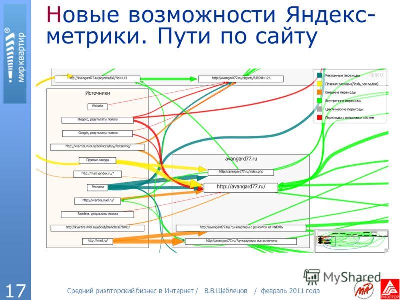 Средний риэлторский бизнес в Интернет / В.В.Щеблецов / февраль 2011 года 17 Новые возможности Яндекс- метрики. Пути по сайту
