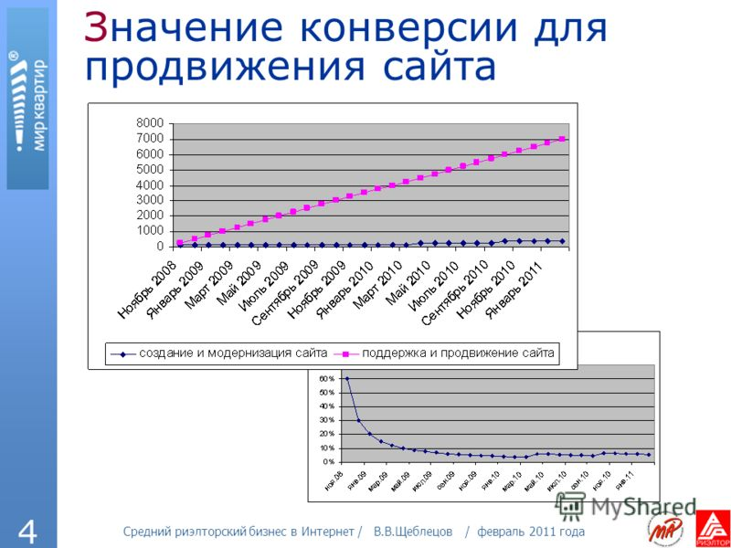 Средний риэлторский бизнес в Интернет / В.В.Щеблецов / февраль 2011 года 4 Значение конверсии для продвижения сайта